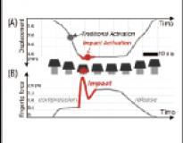 Impactive activation